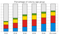 Graphic showing percentage of people voting for six age bands. The people voting is divided by political party. The percentage of people voting increases with age from about 35% for 18-24, 50% for 25-34, increasing to 75% for over-65. The proportion of voters voting for each party remains largely constant.
