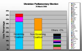 Political alignment 2006