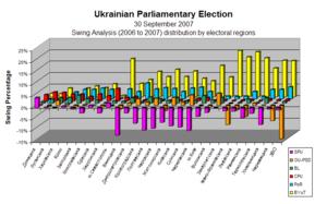 Swing by Electoral Regions