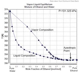 Vapor-Liquid Equilibrium Mixture of Ethanol and Water.png