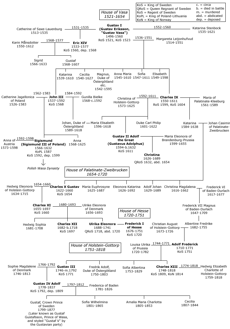 The House of Vasa and its connection to successor dynasties in Sweden.