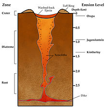 Schematic cross section of an underground region 3 km deep and 2 km wide. A red dike stretches across the bottom, and a pipe containing some xenoliths runs from the dike to the surface, varying from red at the bottom to orange-yellow at the top. The pipe's root, at its bottom, is about 1 km long, and its diatreme, above the root, is about 1.5 km long. The pipe's top is a crater, rimmed by a tuff ring and containing washed-back ejecta. The erosion level is almost zero for Orapa, about 1 km for Jagersfontein, and about 1.4 km for Kimberley.
