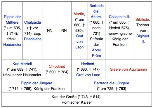 Vorfahren der Karl der Grosse.png