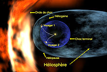 Voyager 1 entering heliosheath region fr.jpg