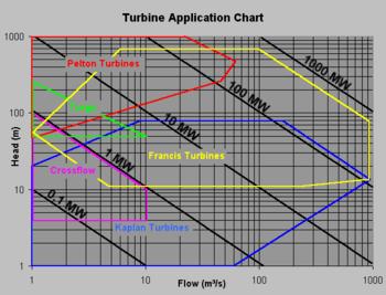 Water Turbine Chart.png