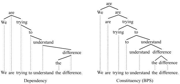 Dependency vs. constituency