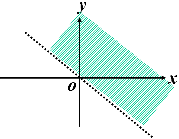 Where x+y is larger than 0.png