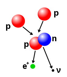Wpdms physics proton proton chain 1.svg