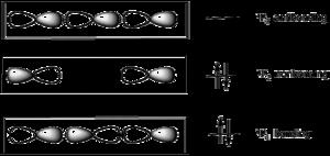 Schematic illustration of bonding and antibonding orbitals (see text)
