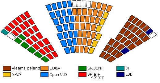 De huidige zetelverdeling in het Vlaams Parlement.
